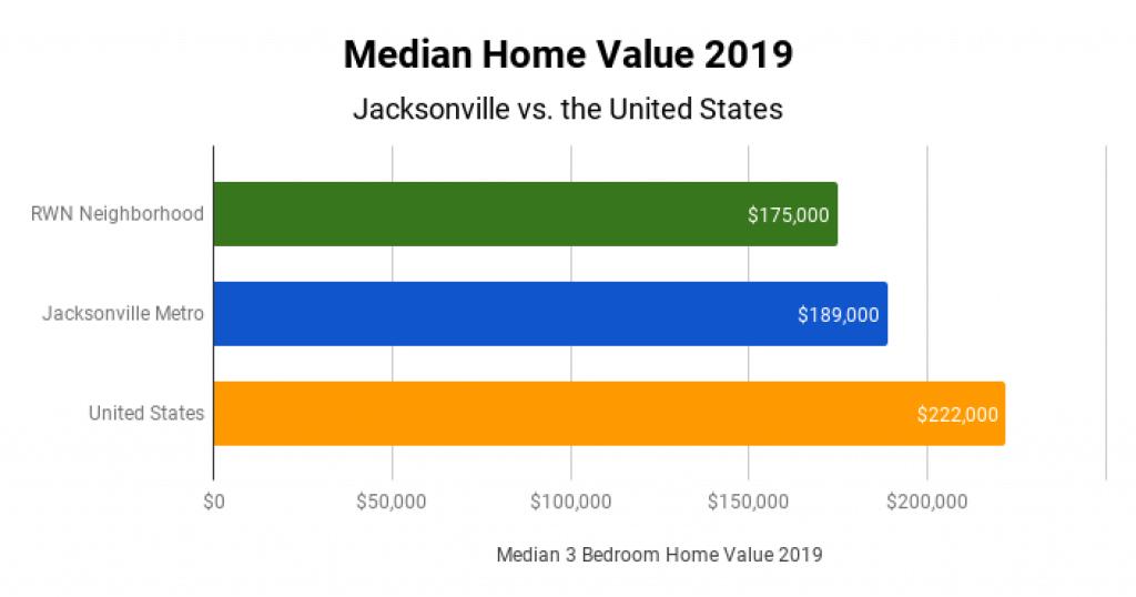 Jacksonville Real Estate Market Median Home Value 2019