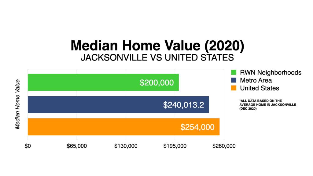 Graph Showing Jacksonville Median Home Value 2020