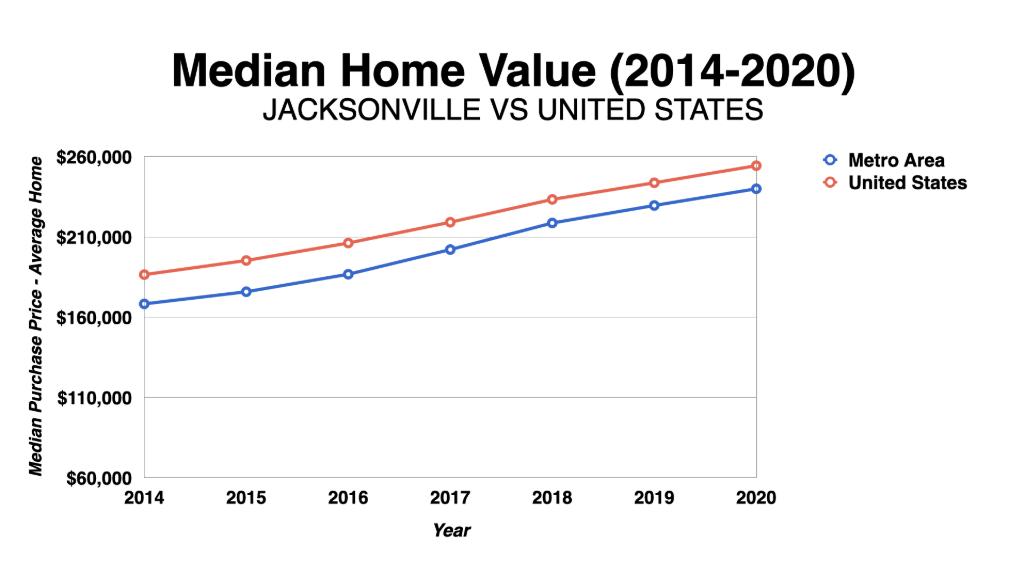 Graph Showing Jacksonville Median Home Values 2014-2020