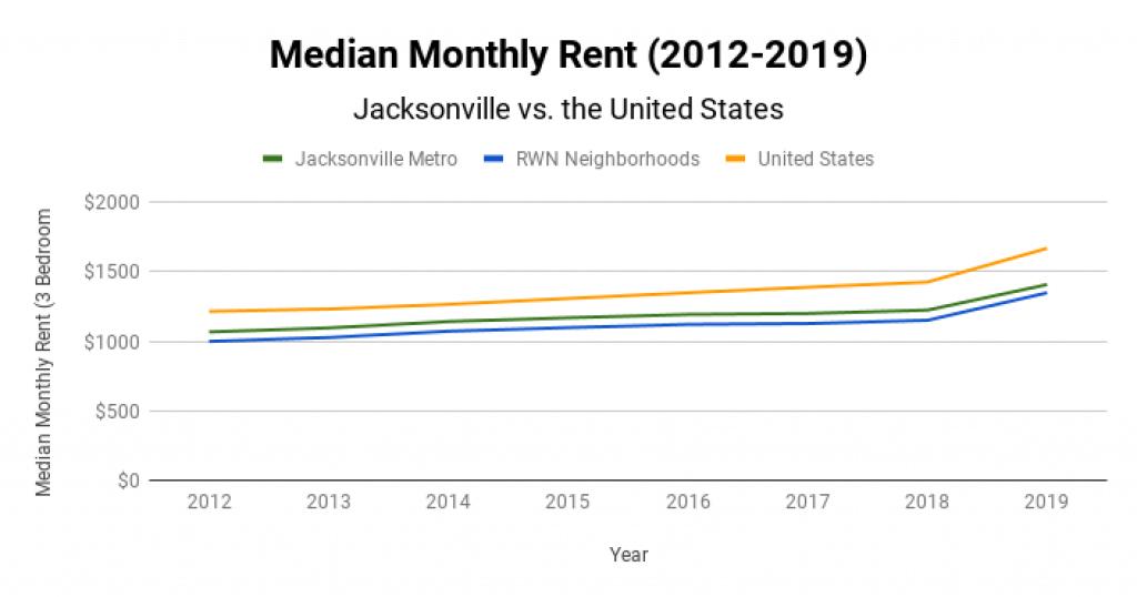 Jacksonville Real Estate Market Median Monthly Rent 2012-2019