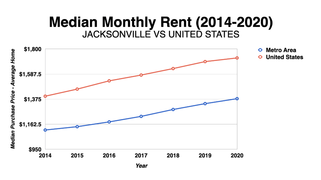 Graph Showing Jacksonville Median Monthly Rent 2014-2020