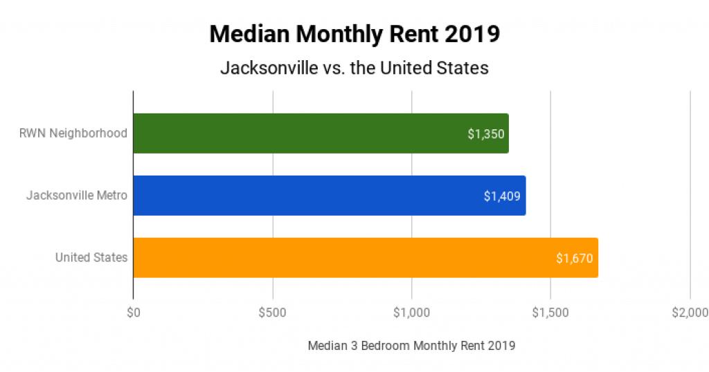 Jacksonville Real Estate Market Median Monthly Rent 2019