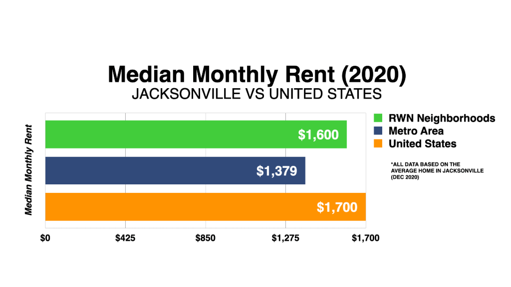 Graph Showing Jacksonville Median Monthly Rent 2020