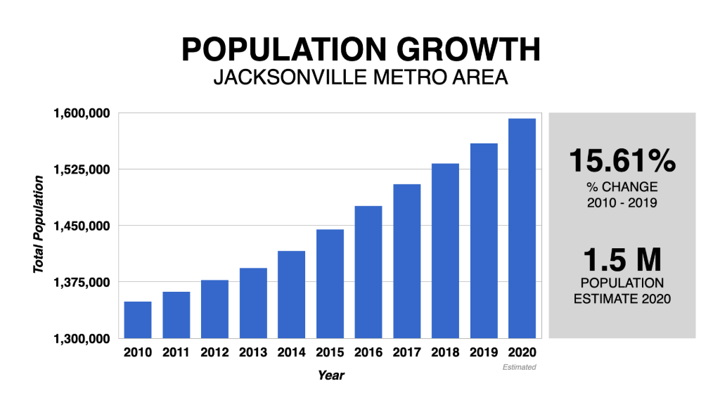 Graph Showing Jacksonville Population Growth 2010-2020