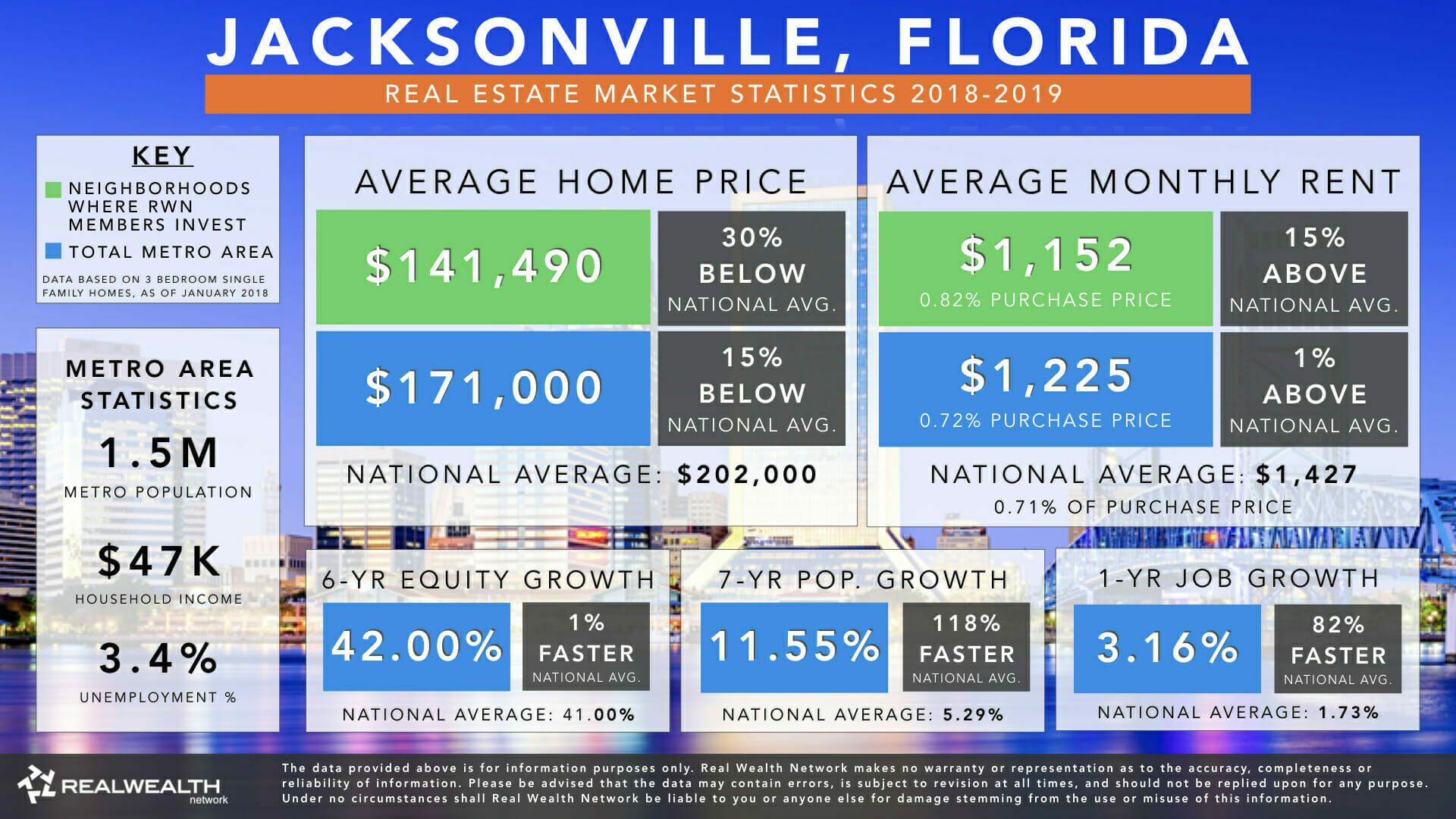 Jacksonville, Florida | Real Estate Market Statistics & Trends 2019