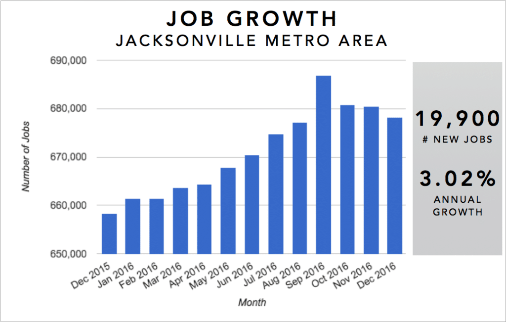 Jacksonville Real Estate Investment Market Trends & Statistics - Metro Area Annual Job Growth Infographic [2017]