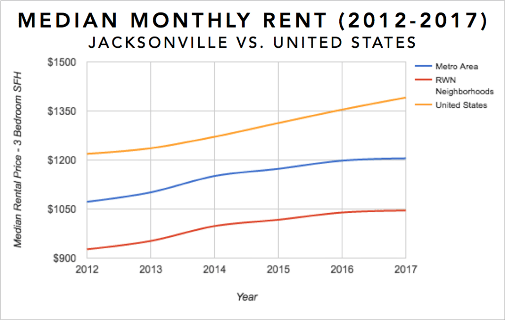 Jacksonville Real Estate Investment Market Infographic - Median Rental Appreciation for 3 Bedroom Single Family Homes 2012-2017