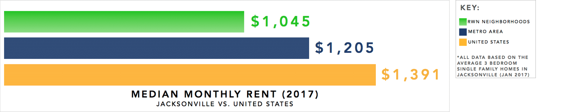 Jacksonville Real Estate Investment Market Infographic - Median Monthly Rent for 3 Bedroom Single Family Homes 2017-2018