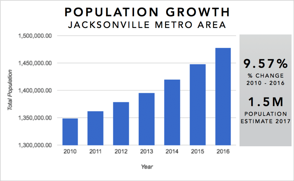 Jacksonville Real Estate Investment Market Infographic - Metro Area Job Growth 2010-2016