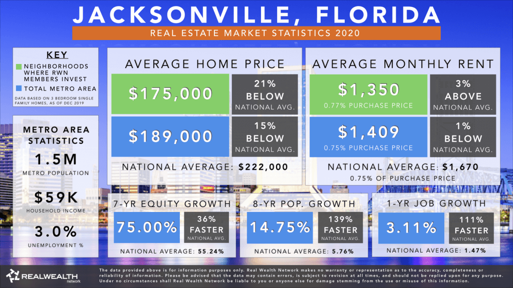 Jacksonville Real Estate Market Trends & Statistics 2020