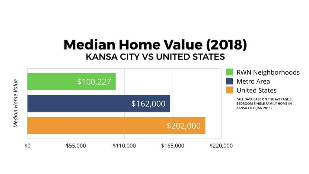 Kansas City Real Estate Market Median Home Value 2018