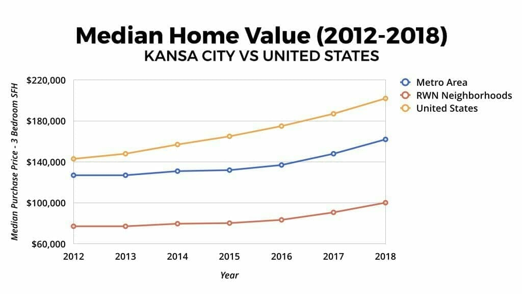 Kansas City Real Estate Market Median Home Value Appreciation 2012-2018
