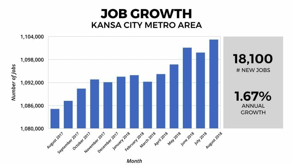 Kansas City Real Estate Market Job Growth 2018