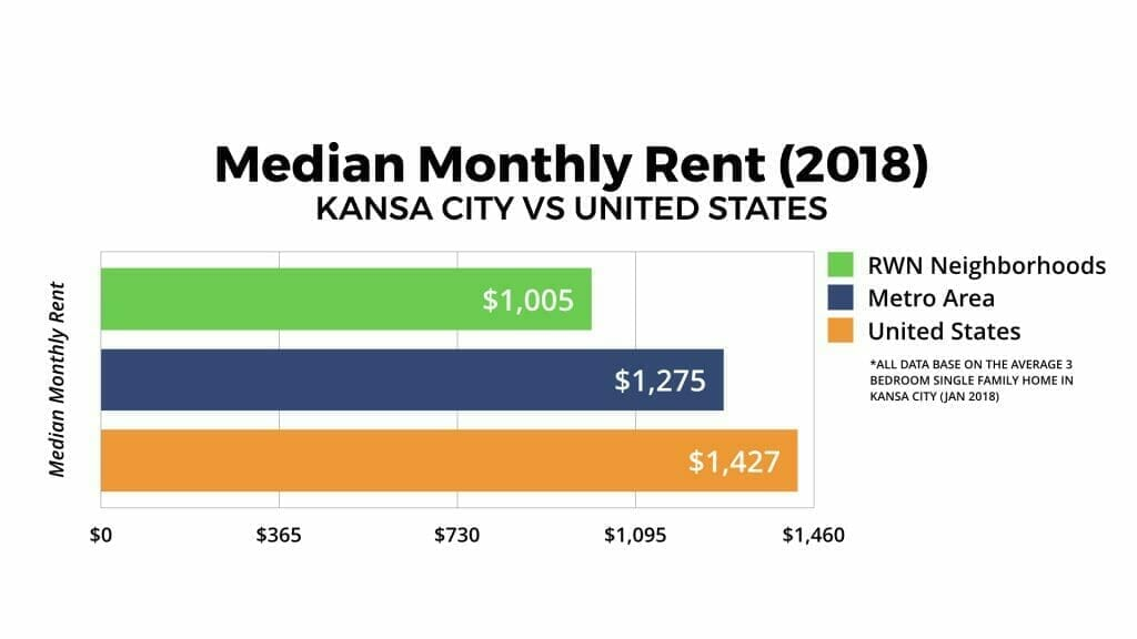 Kansas City Real Estate Market Median Monthly Rent 2018