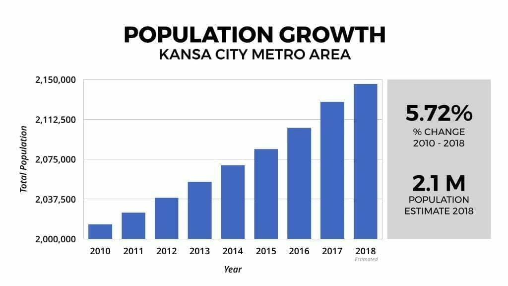 Kansas City Real Estate Market Population Growth 2010-2018