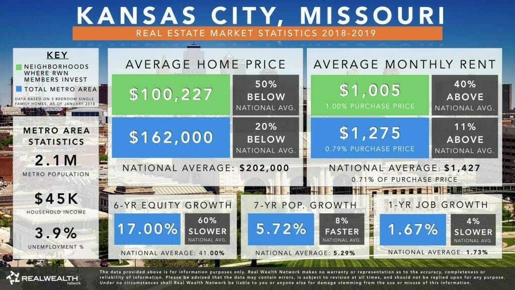 Kansas City Real Estate Market Trends & Statistics 2018-2019