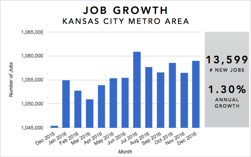 Kansas City Real Estate Investment Market Trends & Statistics - Metro Area Annual Job Growth Infographic [2017]