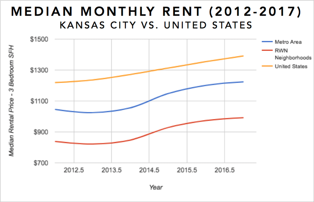 Kansas City Real Estate Investment Market Trends & Statistics - Median Rental Appreciation for 3 Bedroom Single Family Homes 2012-2017 Infographic