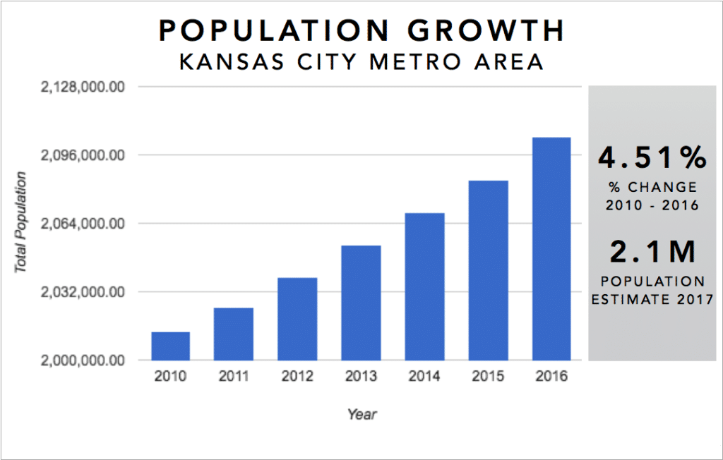 Kansas City Real Estate Investment Market Trends & Statistics - Metro Area Population Growth 2010-2016 Infographic