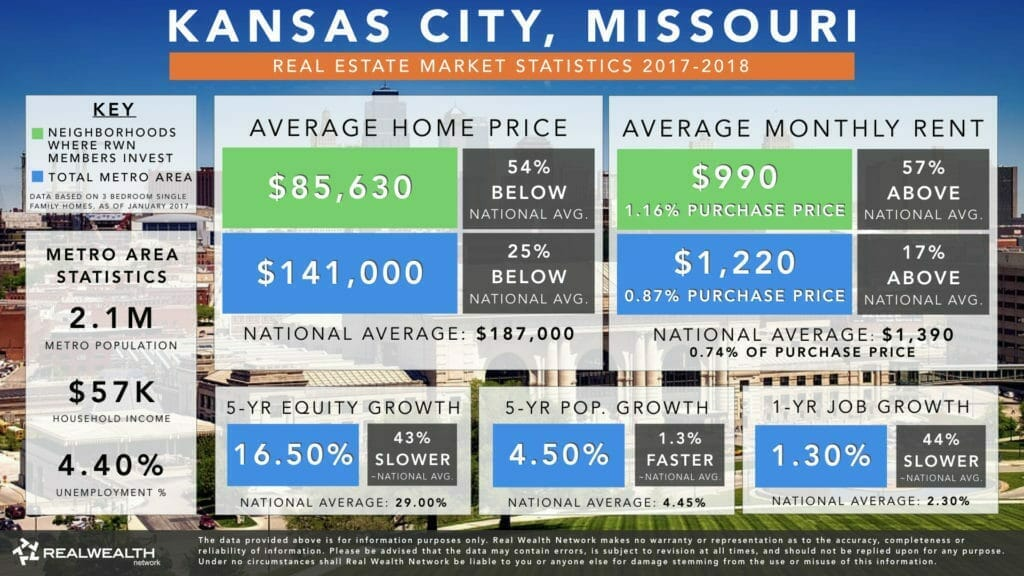 Kansas City Real Estate Investment Market Trends & Statistics - Overview Infographic [2017-2018]