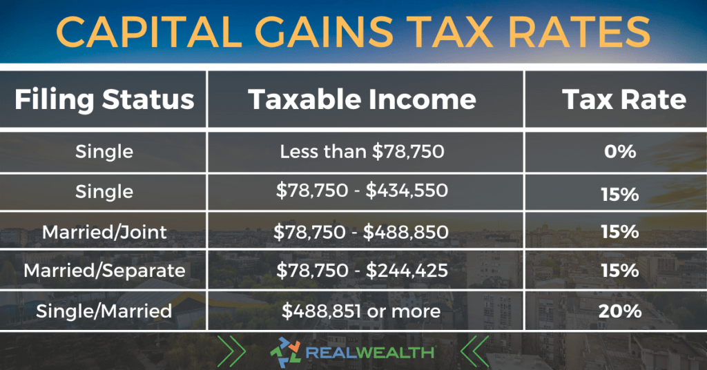 Infographic Highlighting Long-term Capital Gains Tax Rates