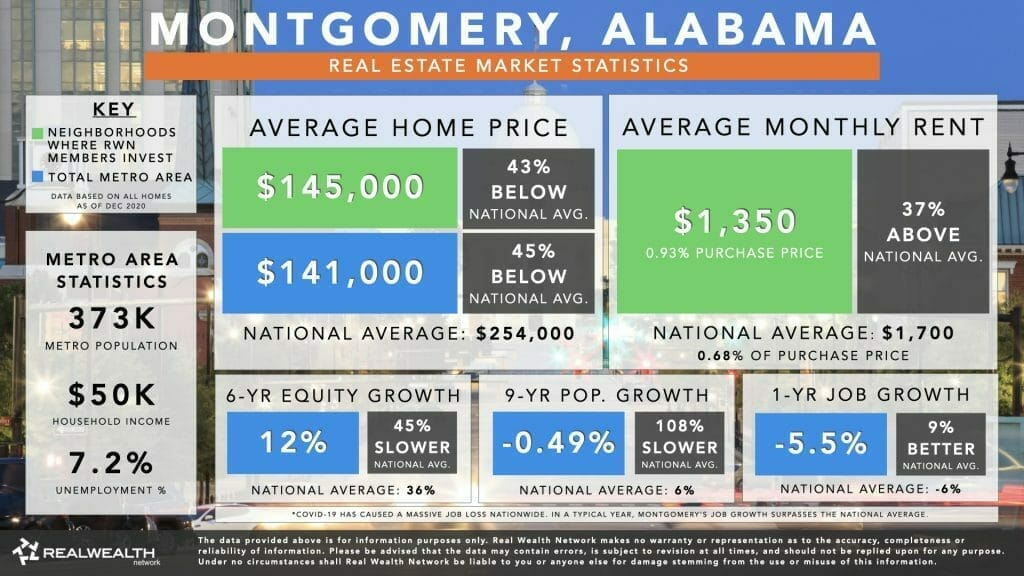 Montgomery Housing Market Statistics Chart 2021 - Home Values, Rents, 6 Year Equity Growth & Rent Growth, 9 Year Population Growth, Job Growth