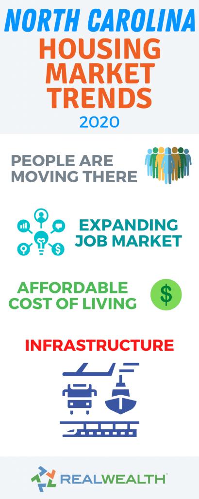 Infographic Highlighting - North Carolina Housing Market Trends 2020