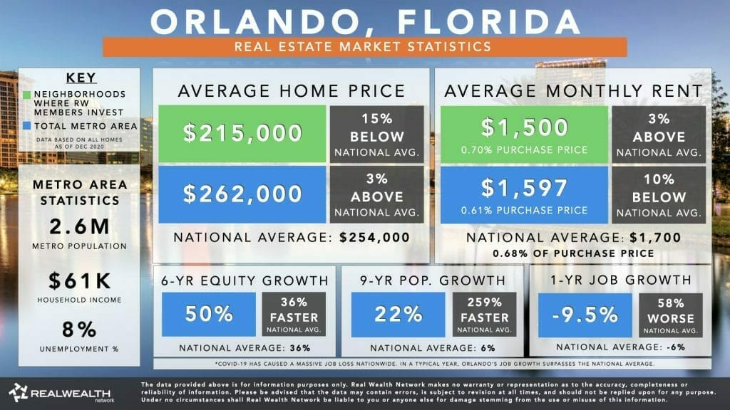 Orlando Housing Market Statistics Chart 2021 - Home Values, Rents, 6 Year Equity Growth & Rent Growth, 9 Year Population Growth, Job Growth