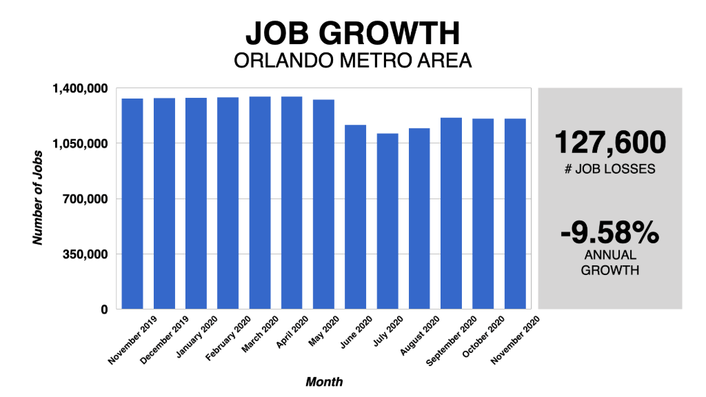 Graph Showing Orlando Job Growth 2019-2020