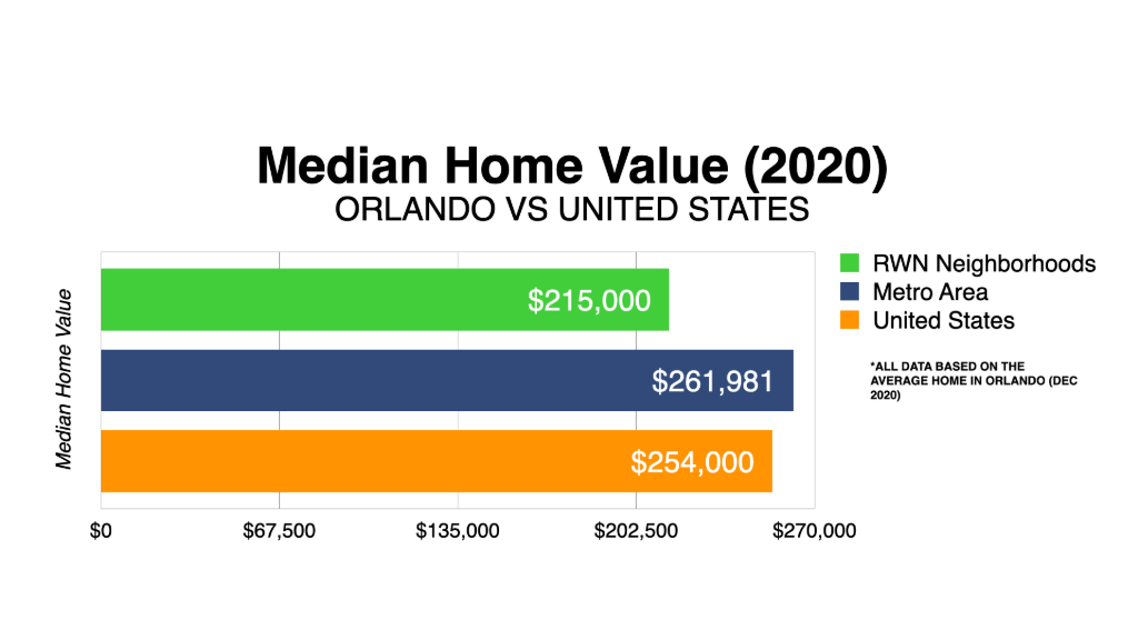 Graph Showing Orlando Median Home Value 2020