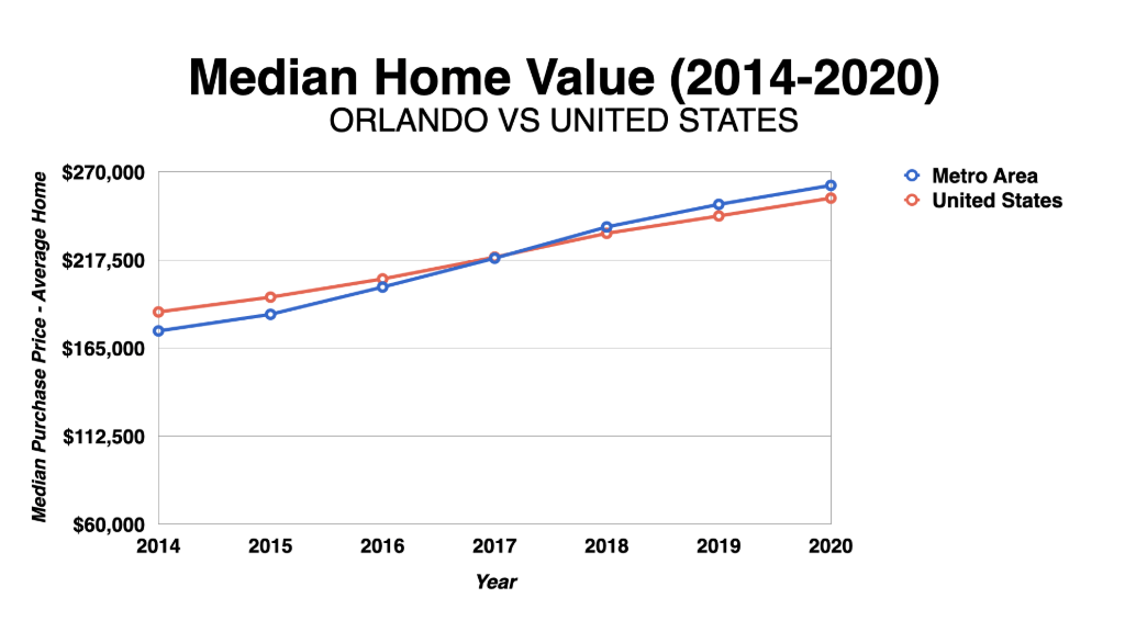Graph Showing Orlando Median Home Values 2014-2020
