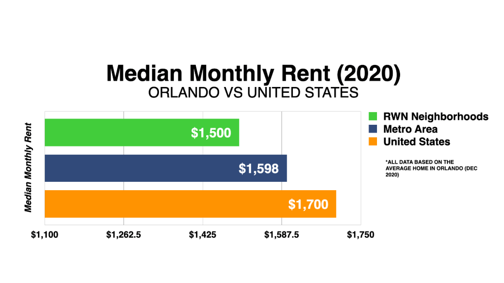 Graph Showing Orlando Median Monthly Rent 2020