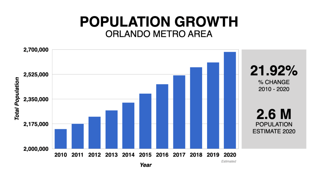 Graph Showing Orlando Population Growth 2010-2020