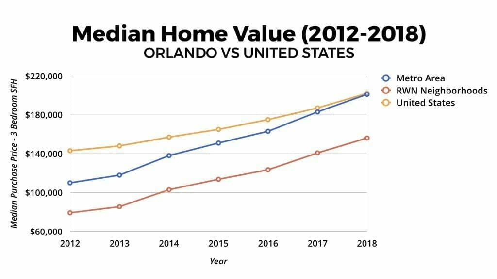 Orlando Real Estate Market Median Home Value Appreciation 2012-2018