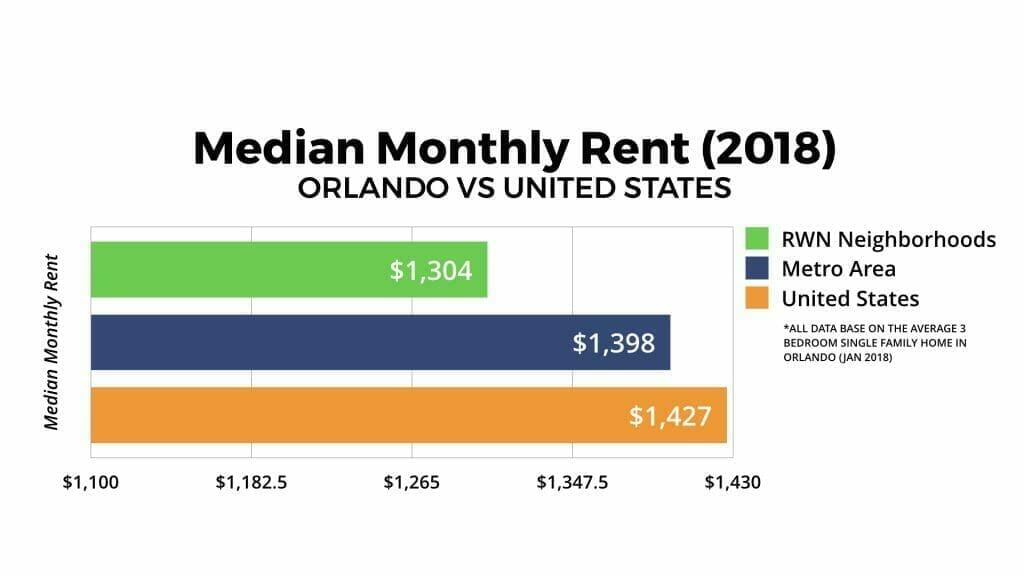 Orlando Real Estate Market Median Monthly Rent 2018