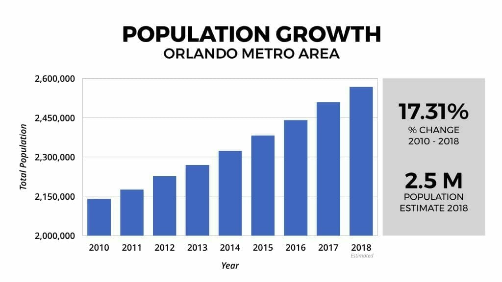 Orlando Real Estate Market Population Growth 2012-2018