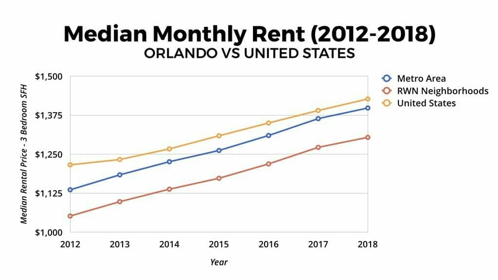 Orlando Real Estate Market Median Monthly Rental Appreciation 2012-2018
