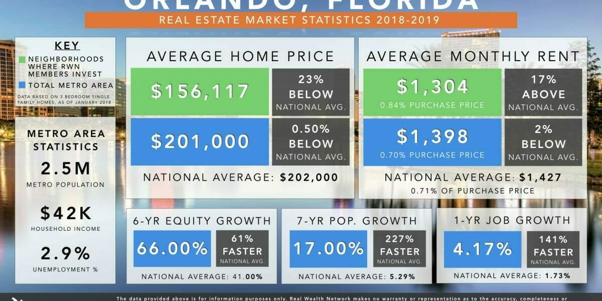Orlando Real Estate Market Trends & Statistics 2018-2019