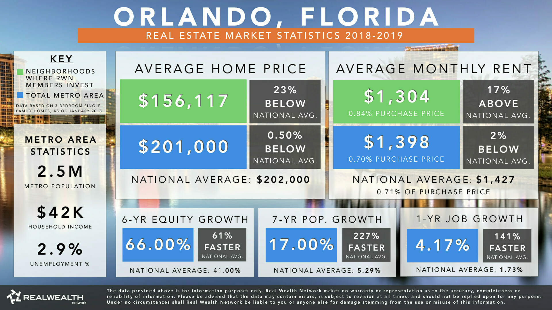 Orlando, Florida | Real Estate Market Statistics & Trends 2019