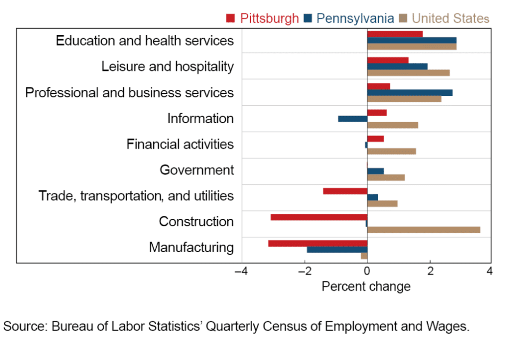 Pittsburgh Job Growth Sectors 2016