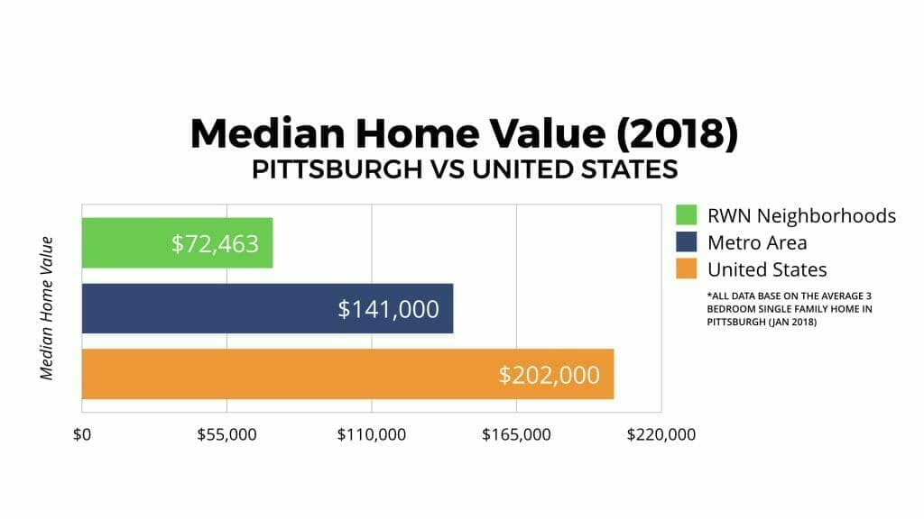Pittsburgh Real Estate Market Median Home Value 2018