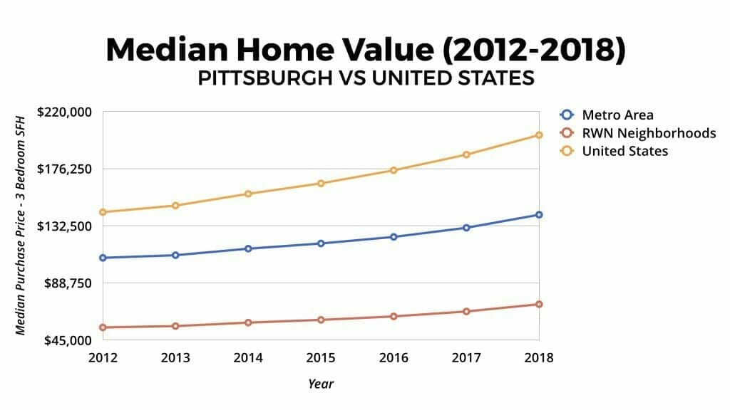 Pittsburgh Real Estate Market Median Home Value Appreciation 2012-2018