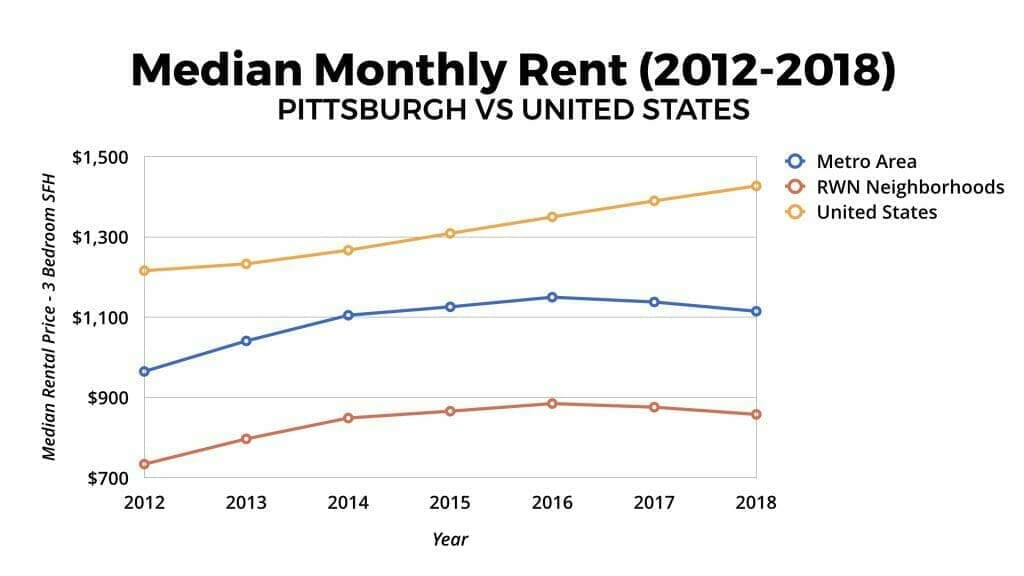 Pittsburgh Real Estate Market Median Rental Appreciation 2012-2018