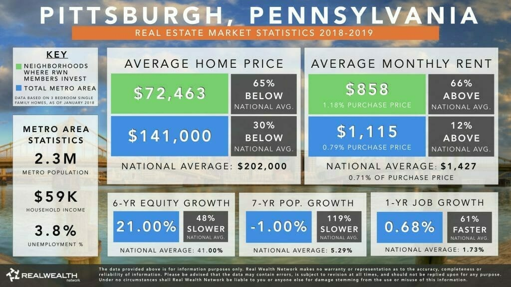 Pittsburgh Real Estate Market Trends & Statistics 2018-2019