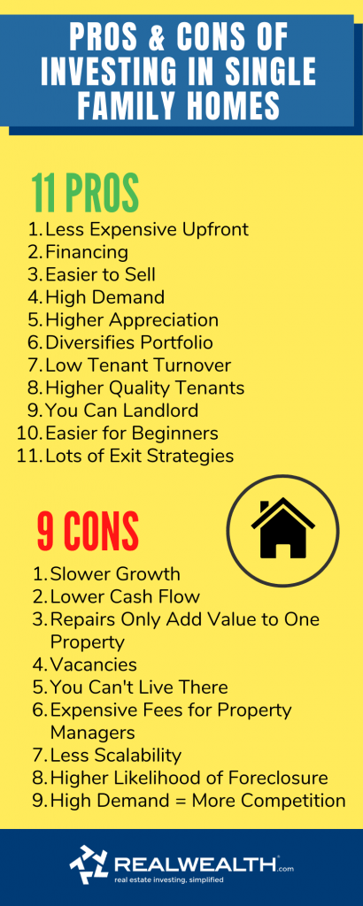 Infographic Highlighting - Pros and Cons of Investing in Single Family Homes