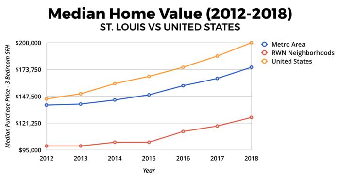 St. Louis Real Estate Market - Median Home Value 2012-2018