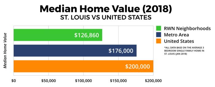St. Louis Real Estate Market - Median Home Value 2018