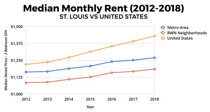 St. Louis Real Estate Market - Median Monthly Rent 2012-2018