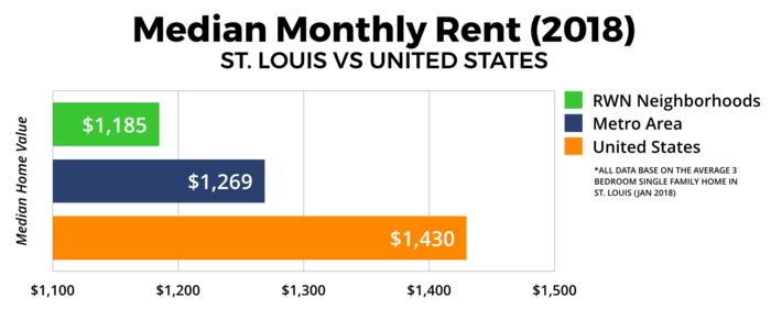 St. Louis Real Estate Market - Median Monthly Rent 2018