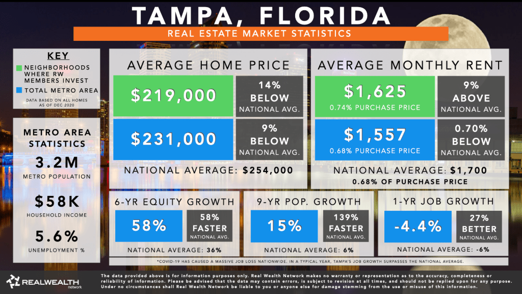 Tampa Housing Market 2021 Stats and Trends